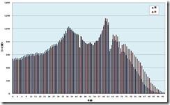 人口動態2010