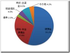 個人金融資産内訳2011