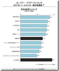コールセンター対応満足度_JDパワー2014