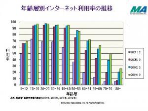 年齢別ネット利用率の推移