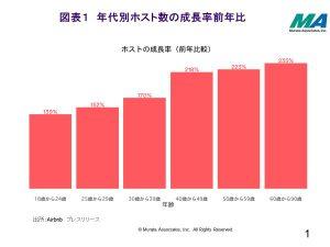 %e5%b9%b4%e4%bb%a3%e5%88%a5%e3%83%9b%e3%82%b9%e3%83%88%e6%88%90%e9%95%b7%e7%8e%87