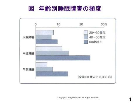 「不眠」の解消とシニアビジネスの可能性(1)
