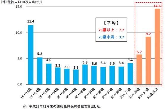 年齢層別死亡事故件数