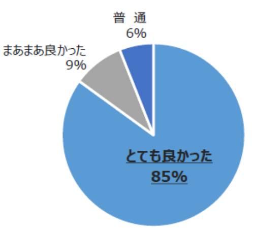 94%が「よかった」と評価:シニア市場の勘所がわかるセミナー